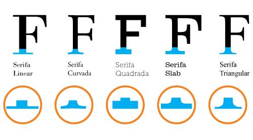 letras serifadas